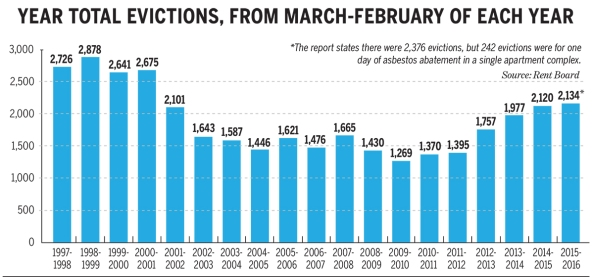eviction-chart.jpg